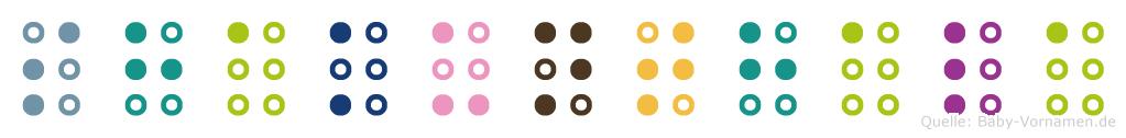 Shakunthala in Blindenschrift (Brailleschrift)