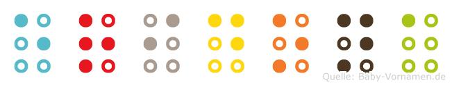 Eridona in Blindenschrift (Brailleschrift)
