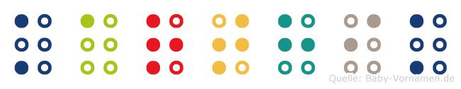 Karthik in Blindenschrift (Brailleschrift)