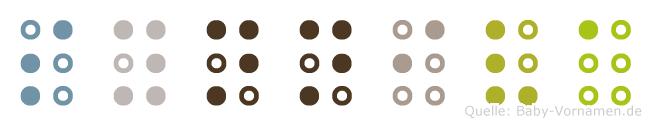 Synniva in Blindenschrift (Brailleschrift)
