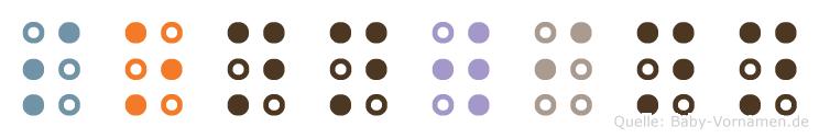 Sonnwinn in Blindenschrift (Brailleschrift)