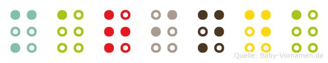 Marinda in Blindenschrift (Brailleschrift)