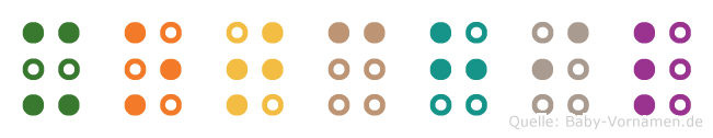 Xotchil in Blindenschrift (Brailleschrift)
