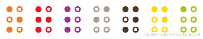 Orlinda in Blindenschrift (Brailleschrift)
