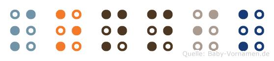 Sonnik in Blindenschrift (Brailleschrift)
