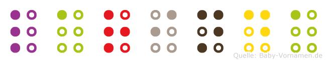 Larinda in Blindenschrift (Brailleschrift)