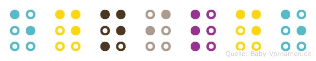 Ednilde in Blindenschrift (Brailleschrift)