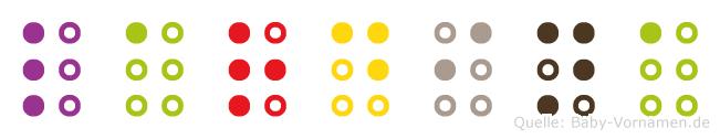 Lardina in Blindenschrift (Brailleschrift)