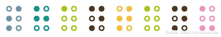 Shantanu in Blindenschrift (Brailleschrift)