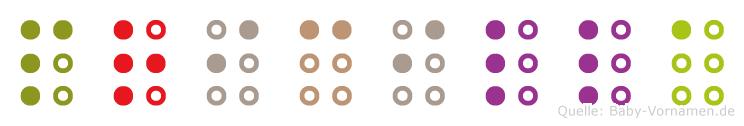 Pricilla in Blindenschrift (Brailleschrift)