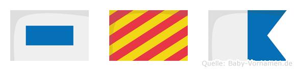Sya im Flaggenalphabet
