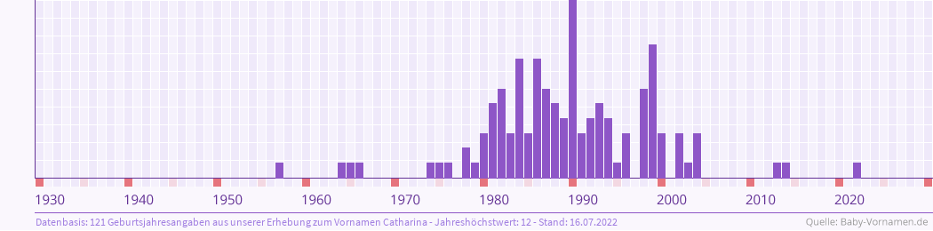 Statistik der Geburtsjahre des Namens Catharina