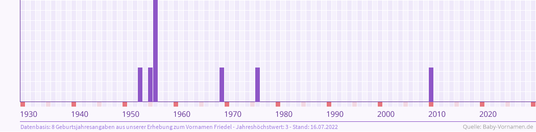 Statistik der Geburtsjahre des Namens Friedel