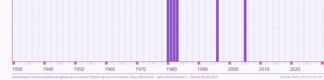 Statistik der Geburtsjahre des Namens Claus-Eberhard