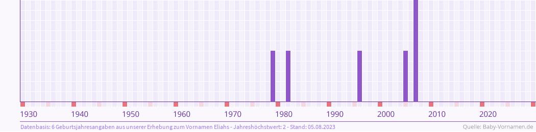 Statistik der Geburtsjahre des Namens Eliahs
