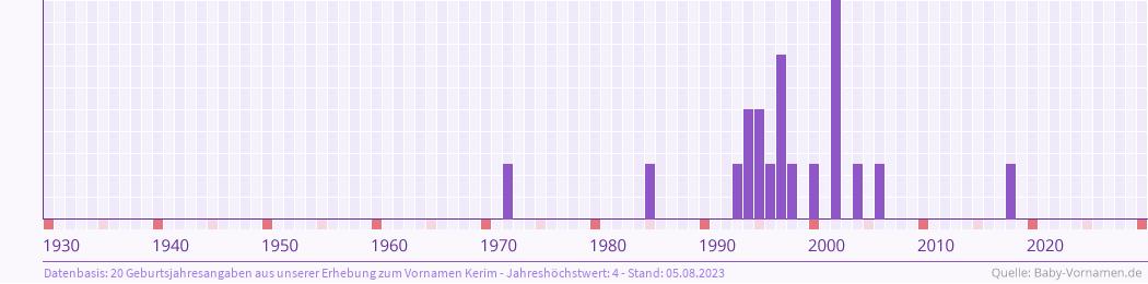 Statistik der Geburtsjahre des Namens Kerim