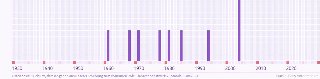 Statistik der Geburtsjahre des Namens Pole