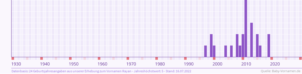 Statistik der Geburtsjahre des Namens Rayan