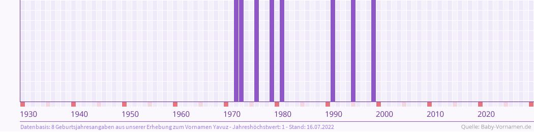 Statistik der Geburtsjahre des Namens Yavuz