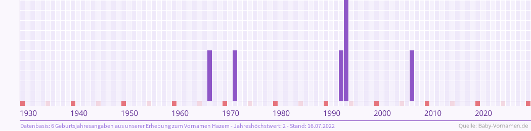 Statistik der Geburtsjahre des Namens Hazem