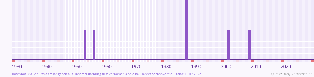 Statistik der Geburtsjahre des Namens Andjelka