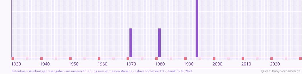 Statistik der Geburtsjahre des Namens Maralda