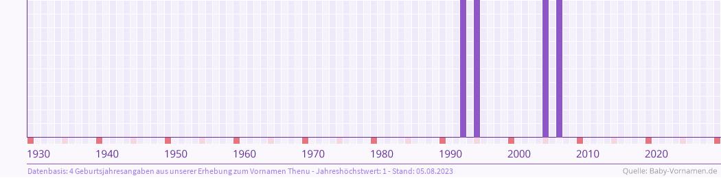 Statistik der Geburtsjahre des Namens Thenu