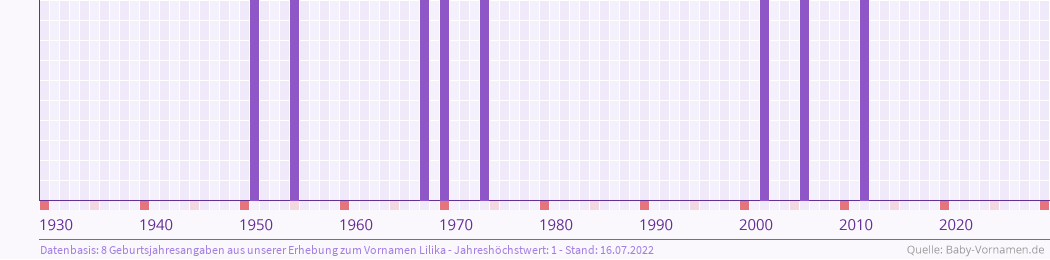 Statistik der Geburtsjahre des Namens Lilika