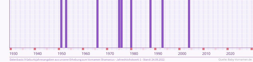 Statistik der Geburtsjahre des Namens Shamarcus