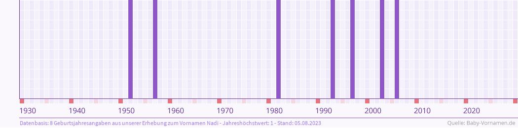 Statistik der Geburtsjahre des Namens Nadi