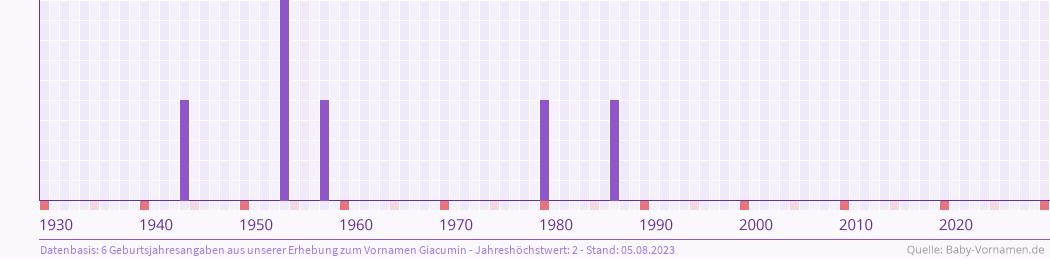 Statistik der Geburtsjahre des Namens Giacumin