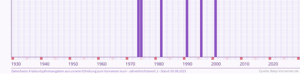 Statistik der Geburtsjahre des Namens Iouri