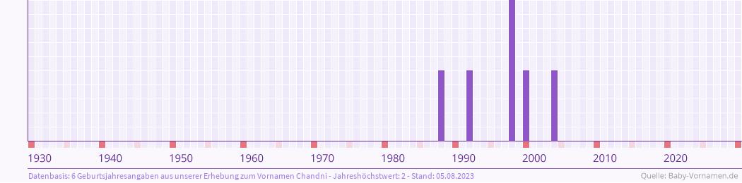 Statistik der Geburtsjahre des Namens Chandni