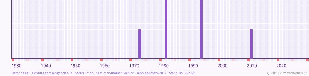 Statistik der Geburtsjahre des Namens Marlice