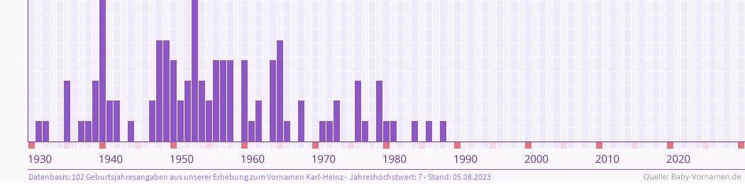 Statistik der Geburtsjahre des Namens Karl-Heinz